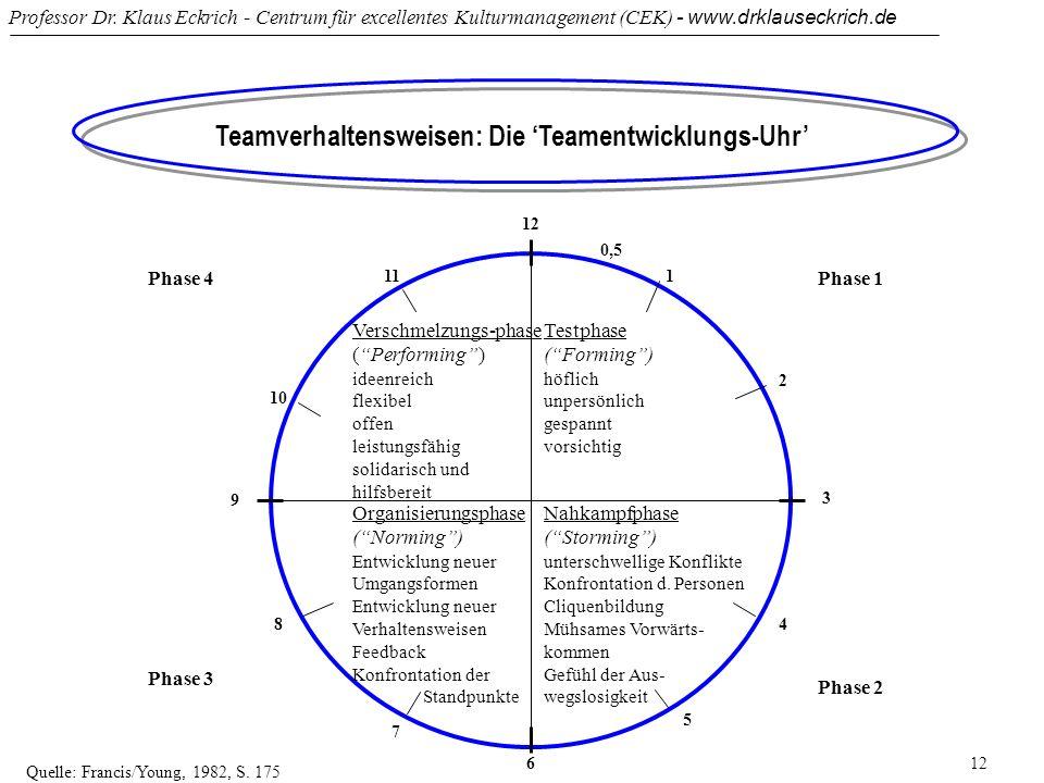 Teamverhaltensweisen: Die 'Teamentwicklungs-Uhr'