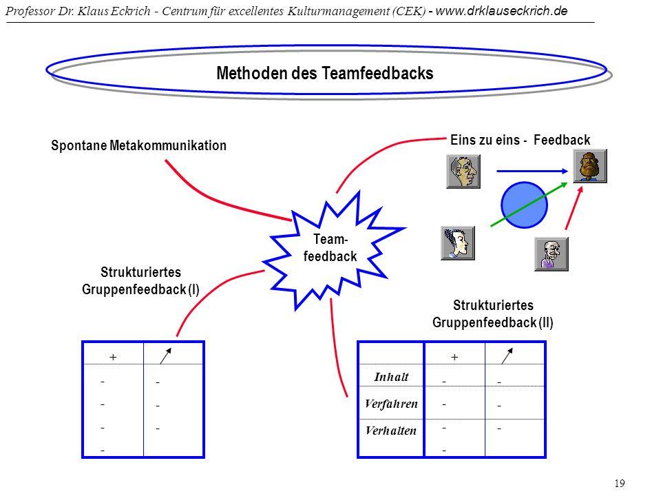 Methoden des Teamfeedbacks Strukturiertes Gruppenfeedback (I)