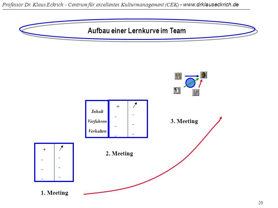 Aufbau einer Lernkurve im Team