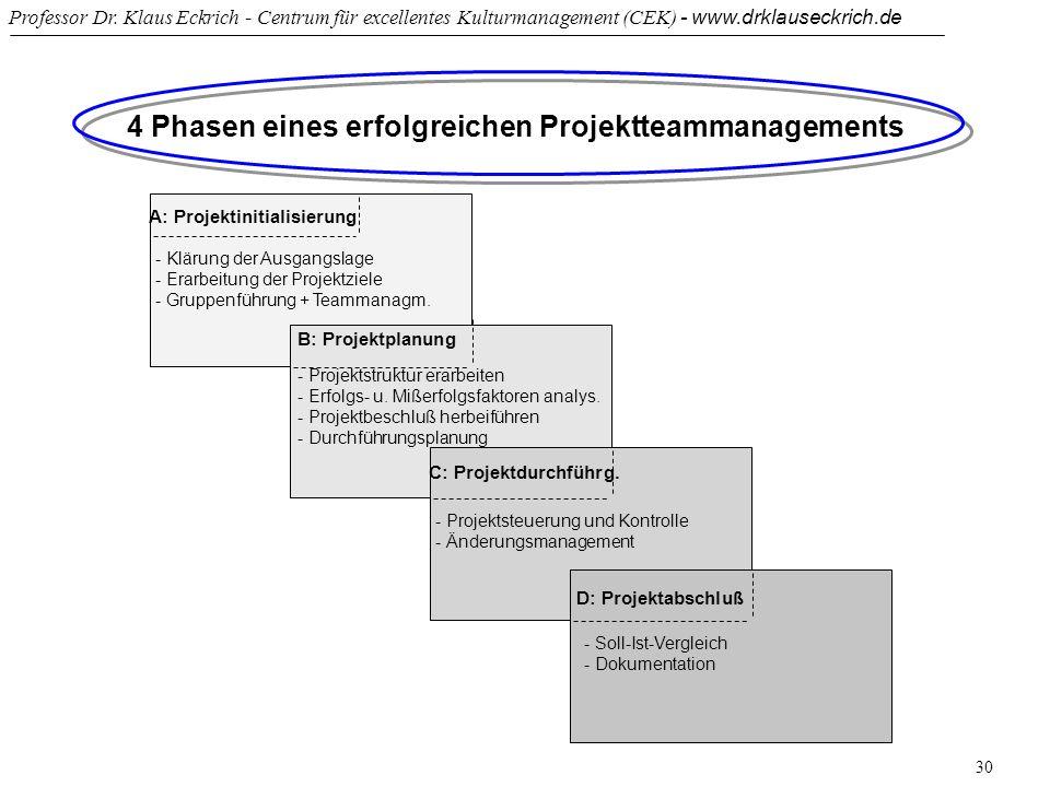 4 Phasen eines erfolgreichen Projektteammanagements