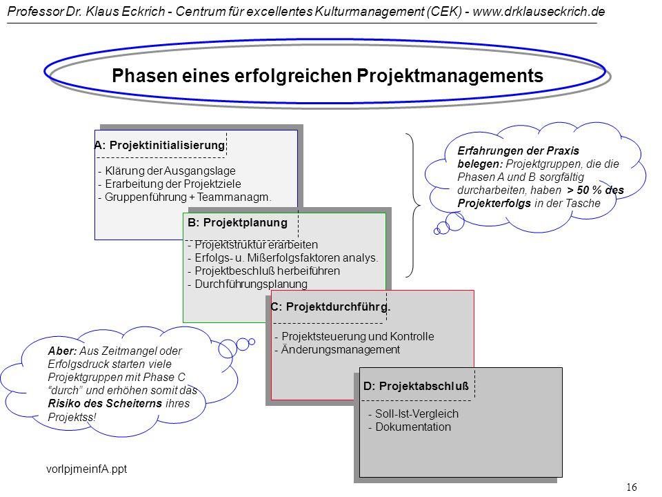 Phasen eines erfolgreichen Projektmanagements