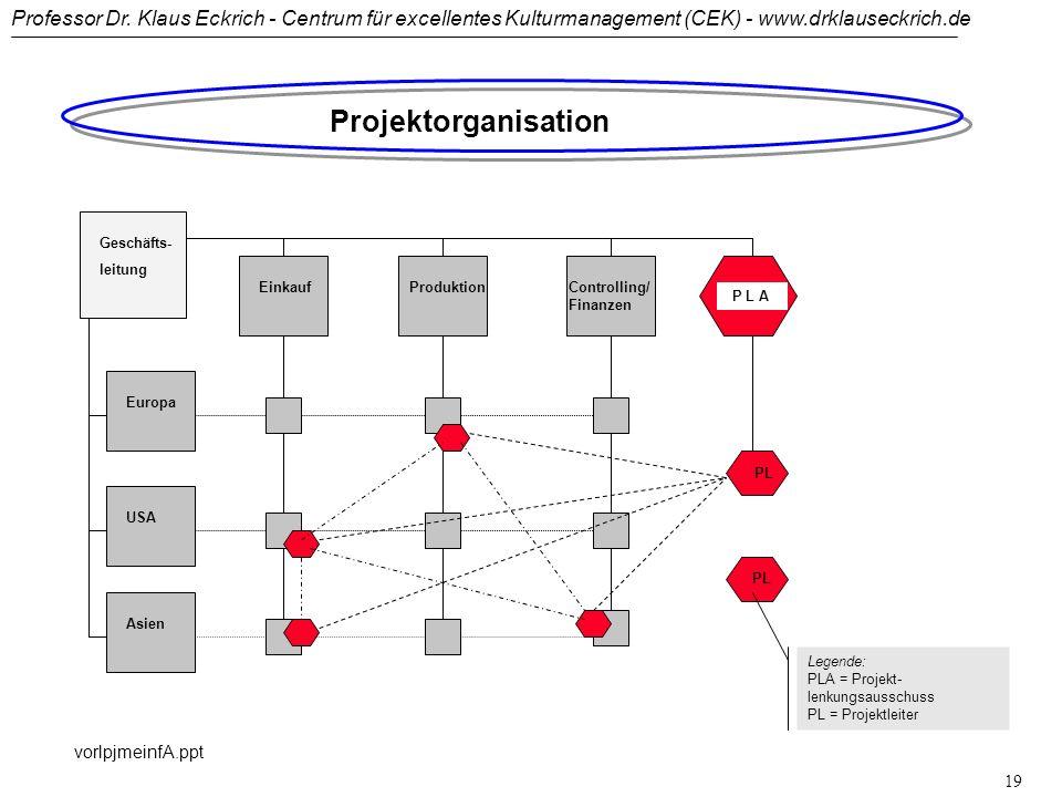 Projektorganisation Geschäfts- leitung Einkauf Produktion