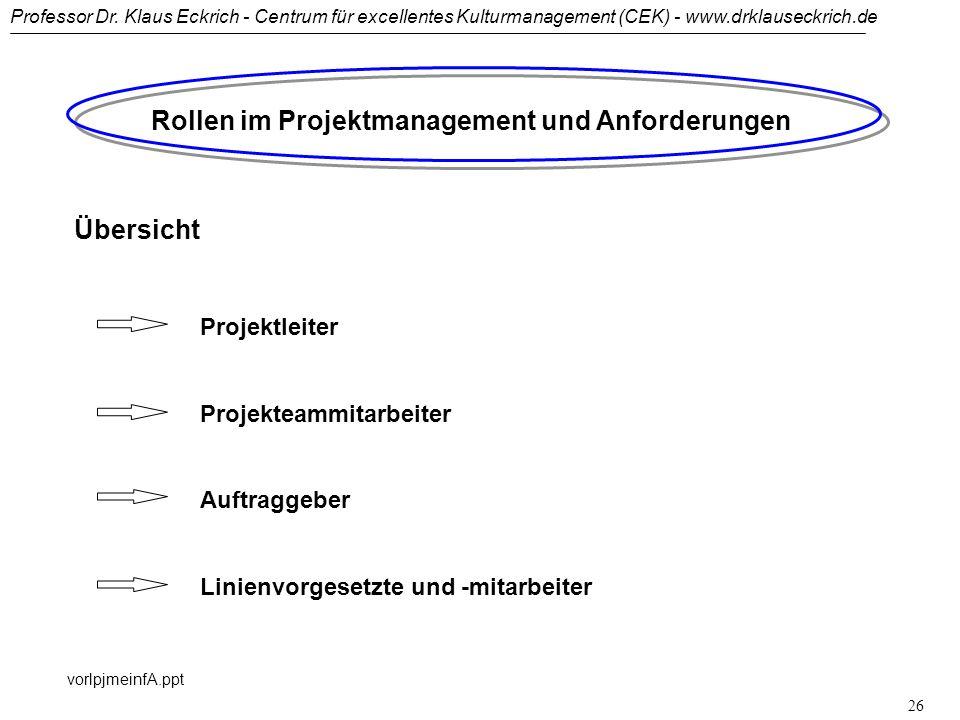 Rollen im Projektmanagement und Anforderungen
