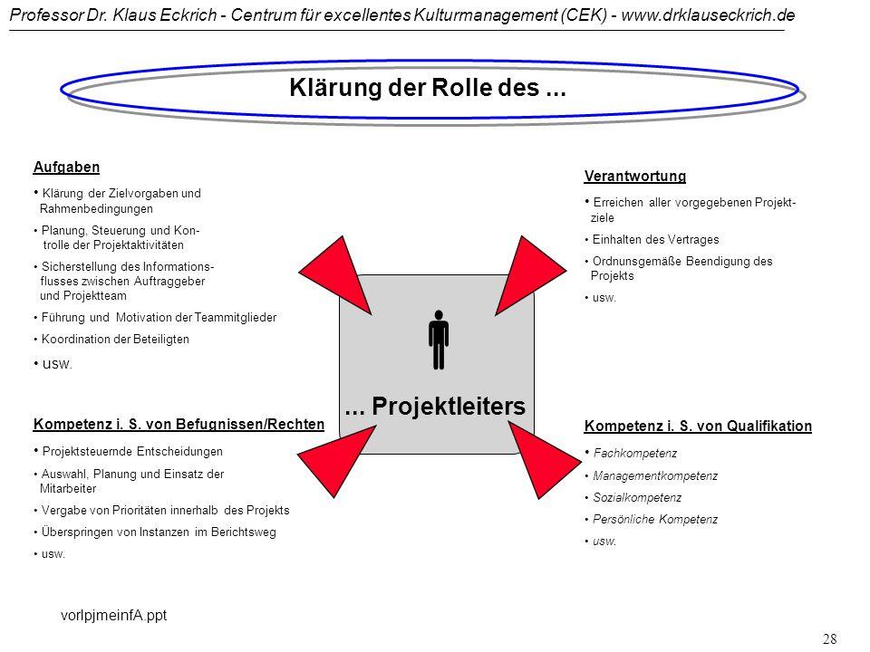  Klärung der Rolle des ... ... Projektleiters Aufgaben