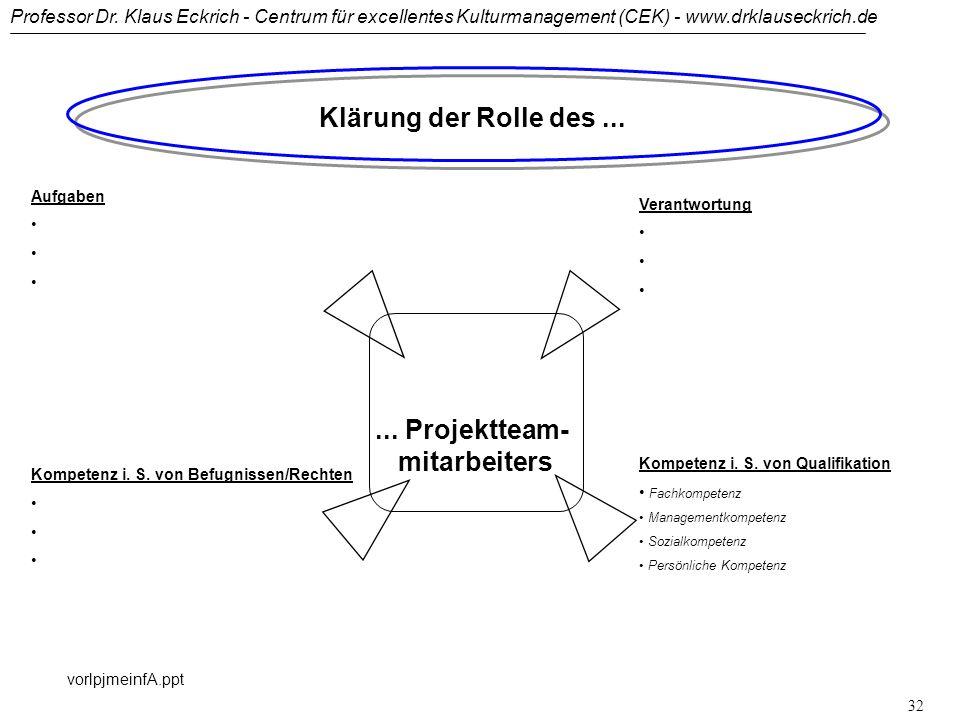 Klärung der Rolle des ... ... Projektteam- mitarbeiters Aufgaben