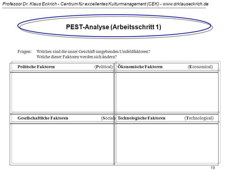 PEST-Analyse (Arbeitsschritt 1)
