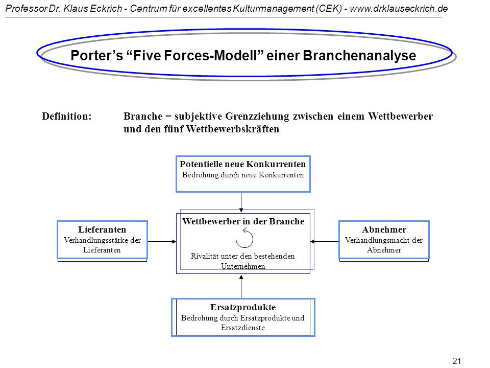 Porter's Five Forces-Modell einer Branchenanalyse