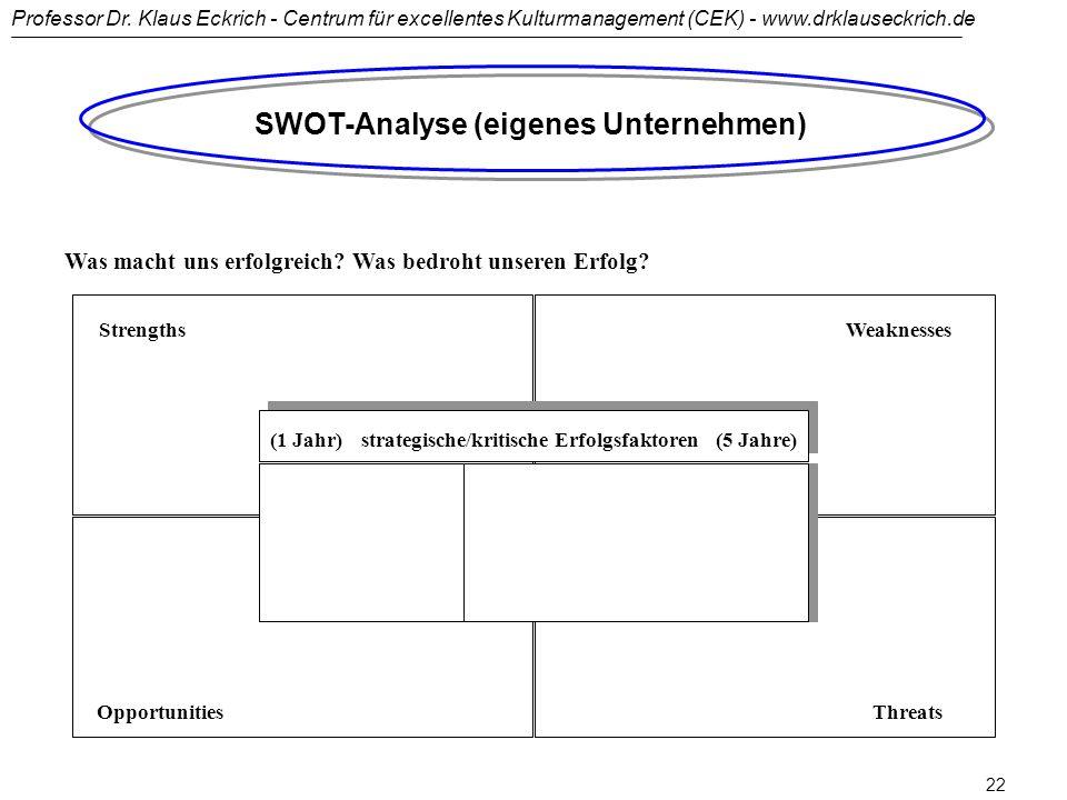 SWOT-Analyse (eigenes Unternehmen)