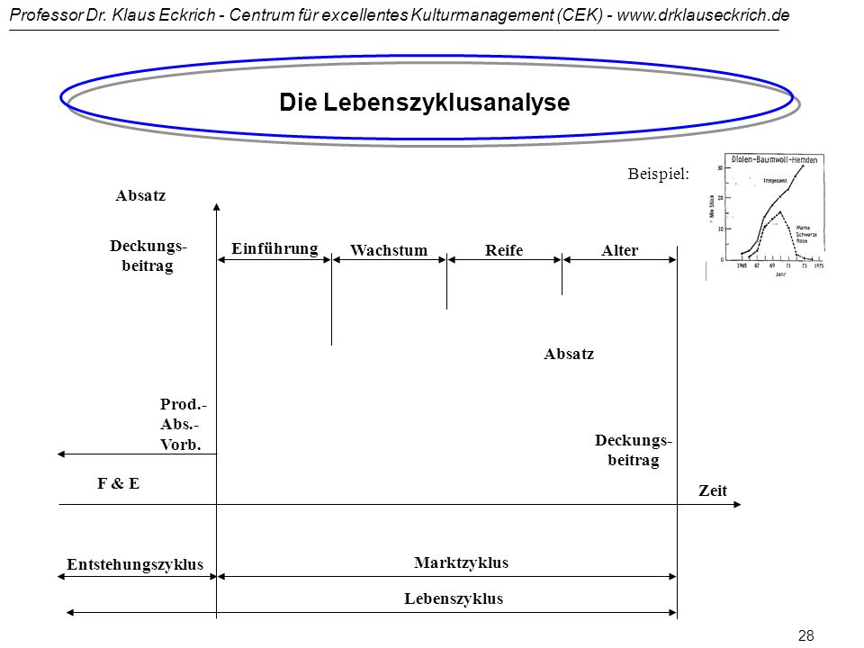 Die Lebenszyklusanalyse