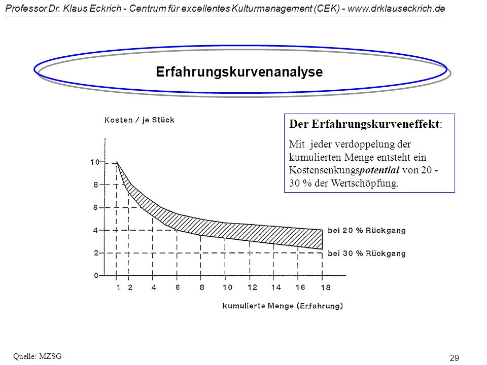 Erfahrungskurvenanalyse