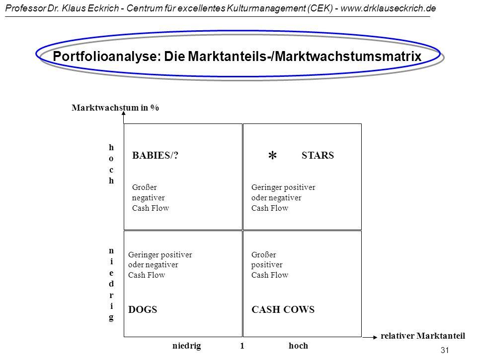 * Portfolioanalyse: Die Marktanteils-/Marktwachstumsmatrix BABIES/