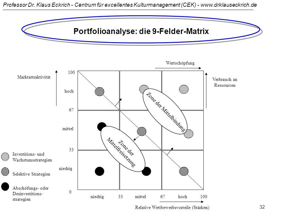 Portfolioanalyse: die 9-Felder-Matrix