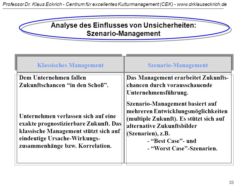 Analyse des Einflusses von Unsicherheiten: Szenario-Management