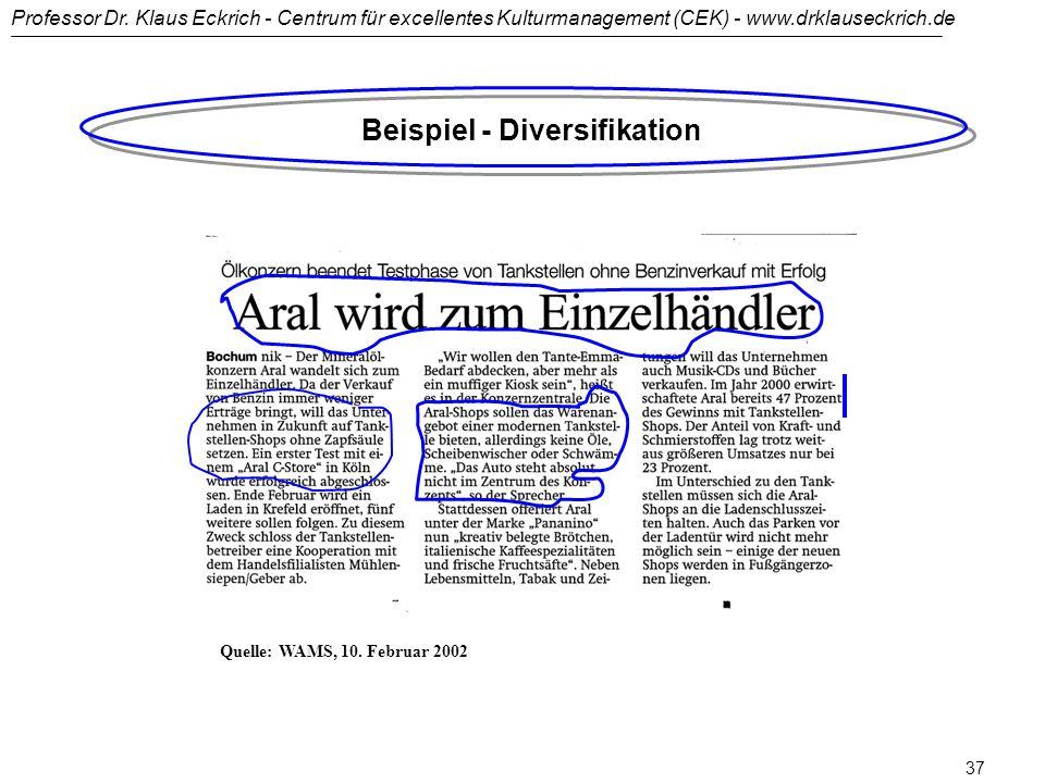 Beispiel - Diversifikation
