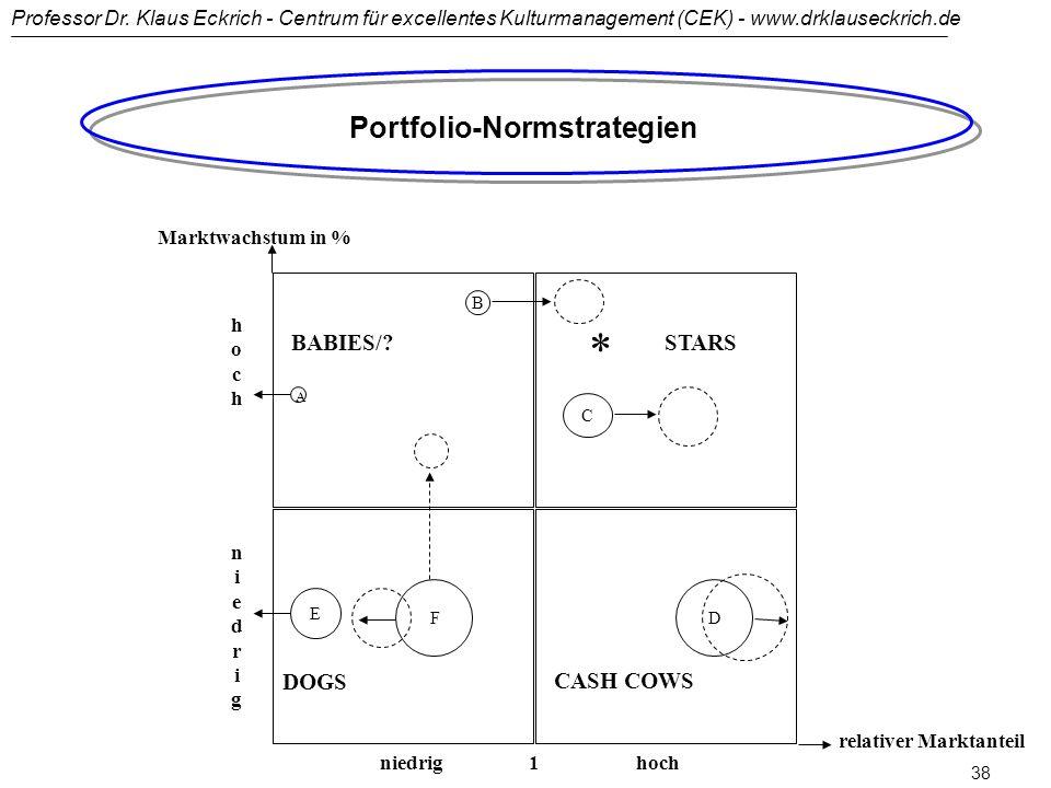 Portfolio-Normstrategien relativer Marktanteil