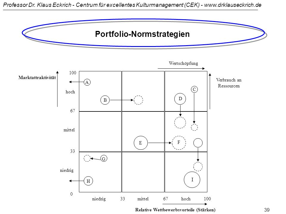 Portfolio-Normstrategien Relative Wettbewerbsvorteile (Stärken)