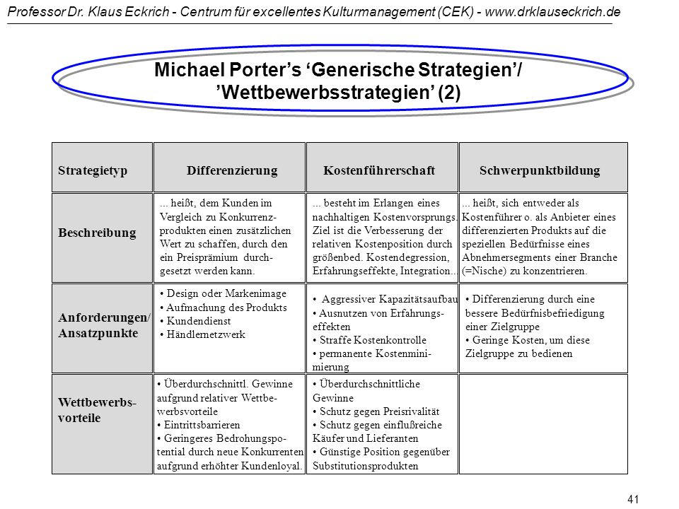 Michael Porter's 'Generische Strategien'/ 'Wettbewerbsstrategien' (2)