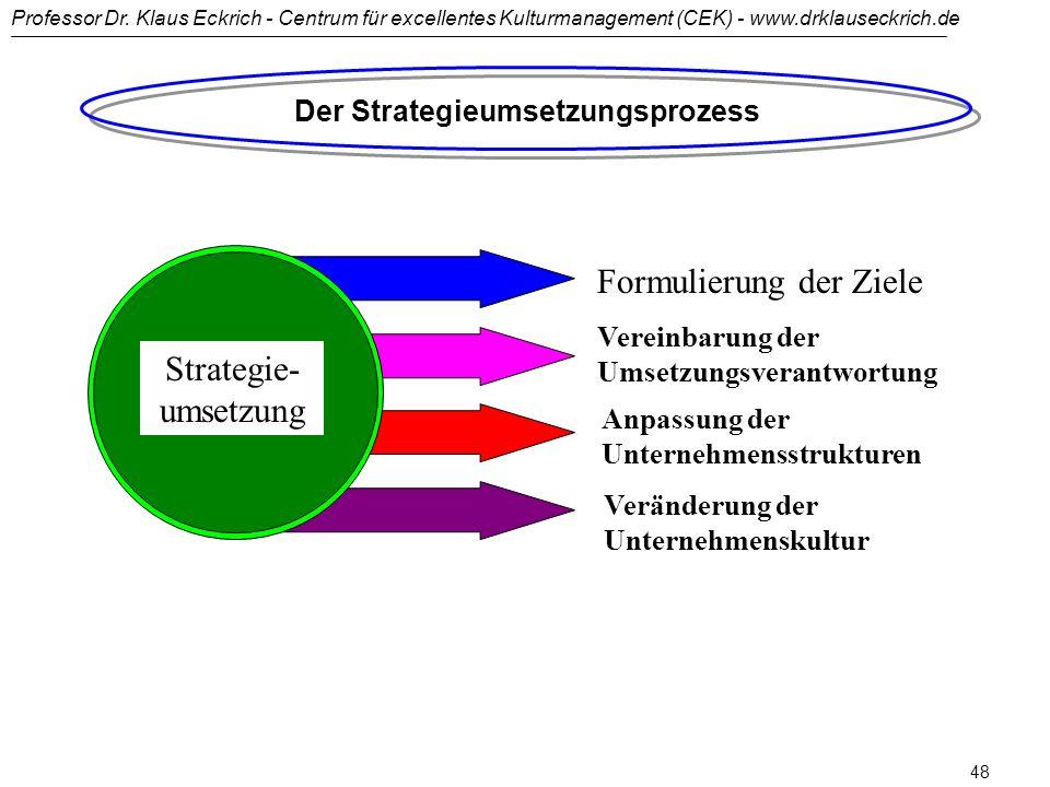 Der Strategieumsetzungsprozess