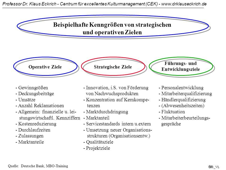 Beispielhafte Kenngrößen von strategischen und operativen Zielen