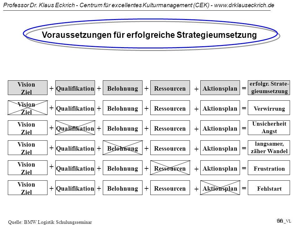 Voraussetzungen für erfolgreiche Strategieumsetzung