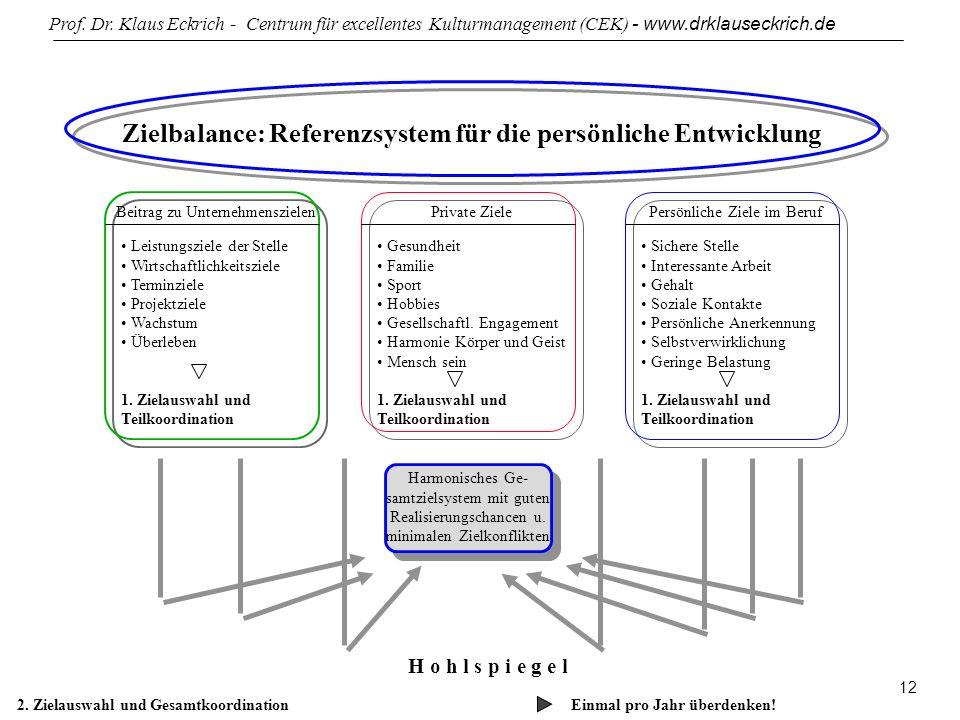 Zielbalance: Referenzsystem für die persönliche Entwicklung