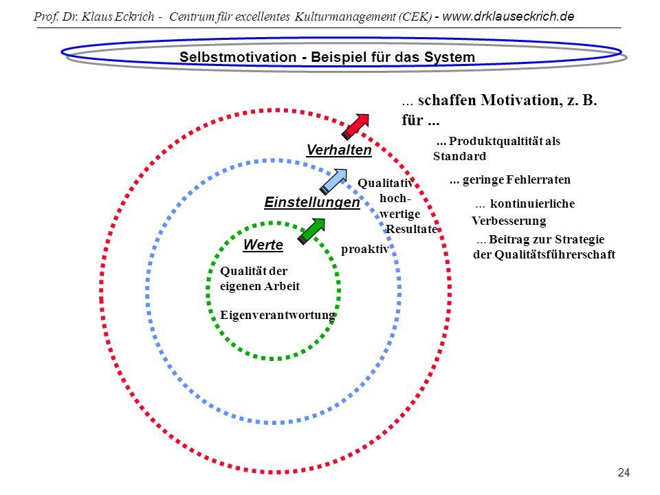 Selbstmotivation - Beispiel für das System
