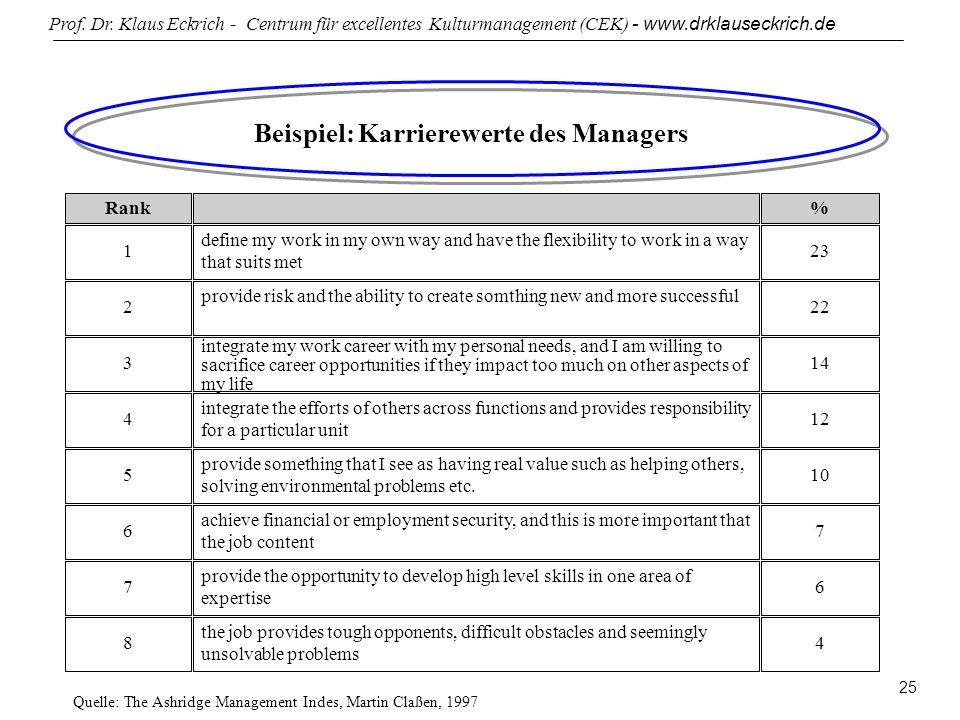 Beispiel: Karrierewerte des Managers