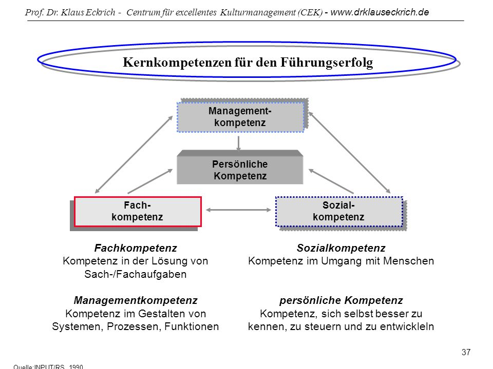 Kernkompetenzen für den Führungserfolg