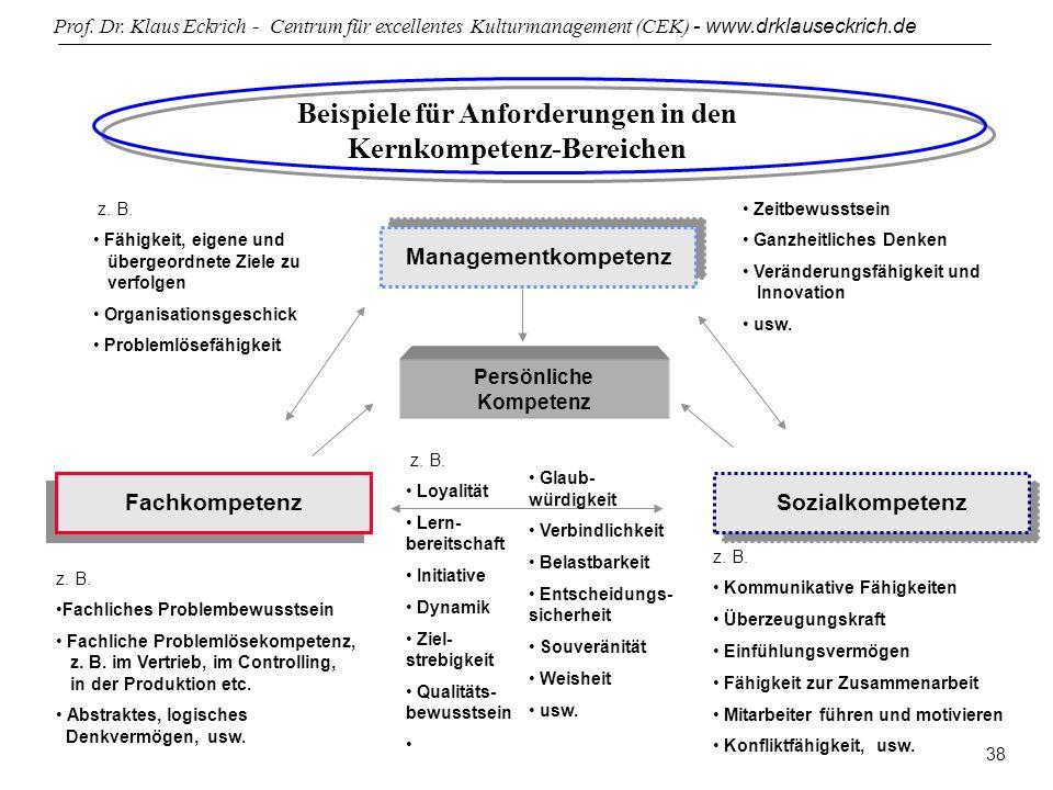 Beispiele für Anforderungen in den Kernkompetenz-Bereichen