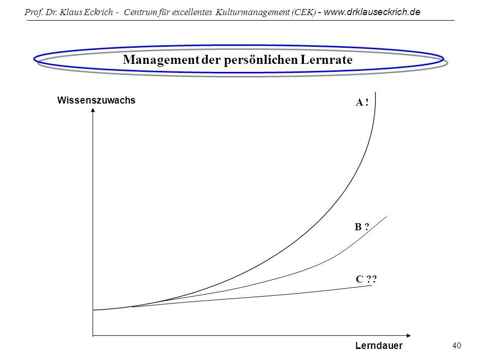 Management der persönlichen Lernrate