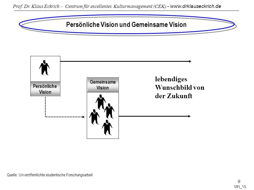Persönliche Vision und Gemeinsame Vision