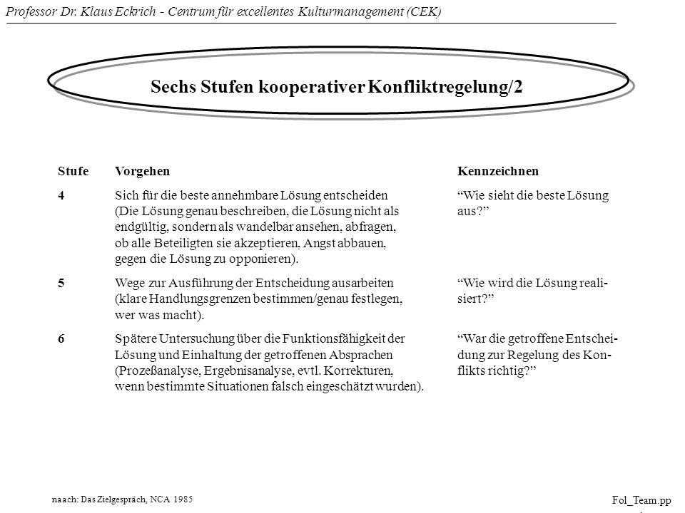 Sechs Stufen kooperativer Konfliktregelung/2