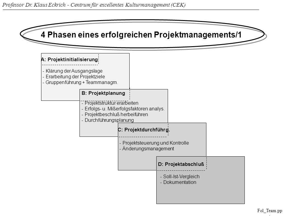 4 Phasen eines erfolgreichen Projektmanagements/1