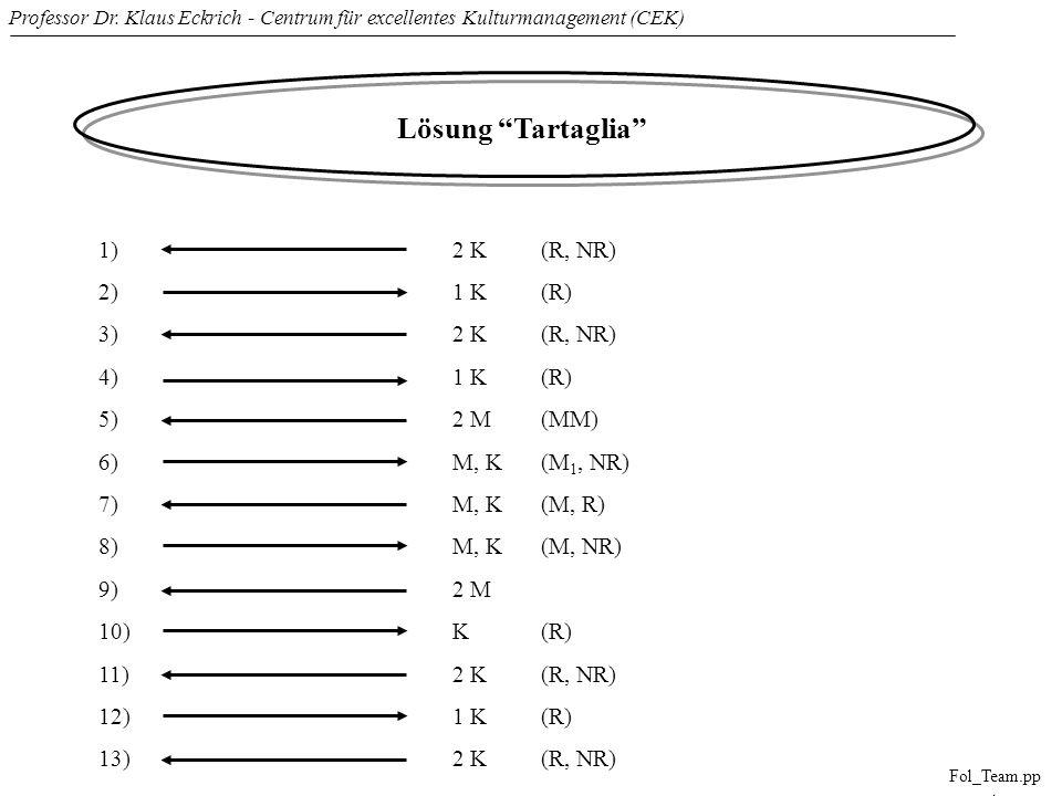 Lösung Tartaglia 1) 2 K (R, NR) 2) 1 K (R) 3) 2 K (R, NR) 4) 1 K (R)