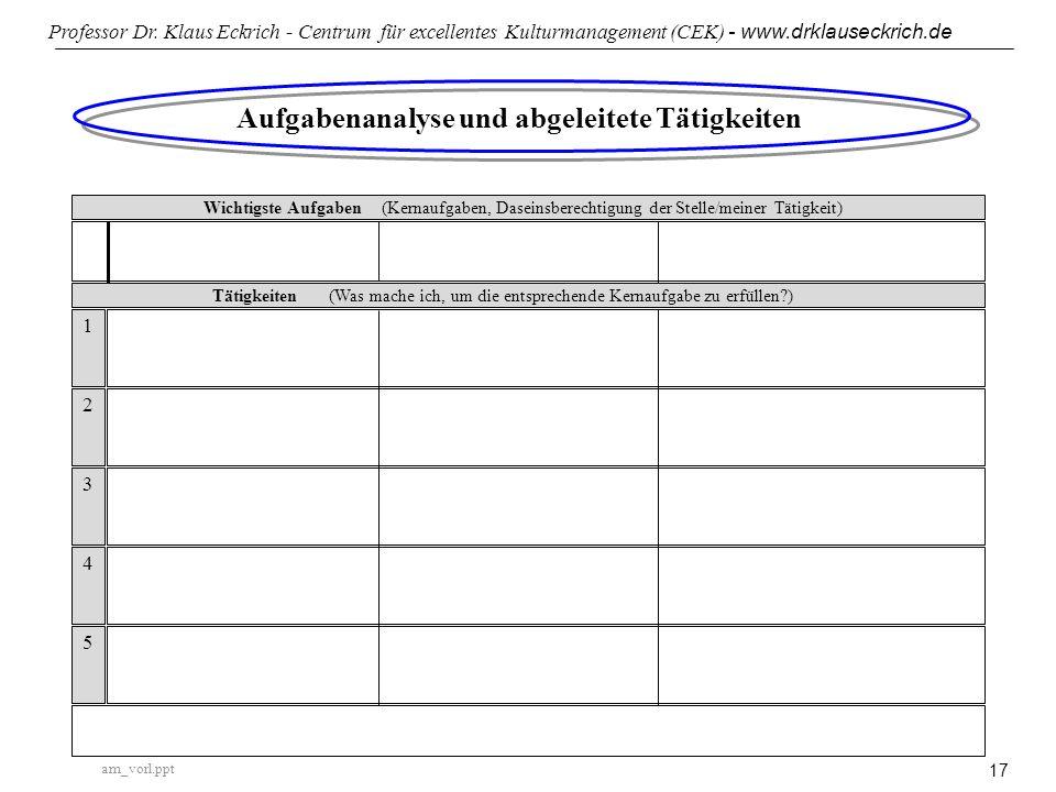 Aufgabenanalyse und abgeleitete Tätigkeiten