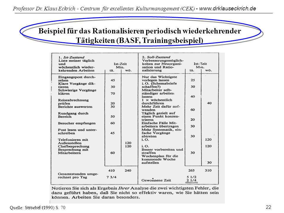 Beispiel für das Rationalisieren periodisch wiederkehrender Tätigkeiten (BASF, Trainingsbeispiel)
