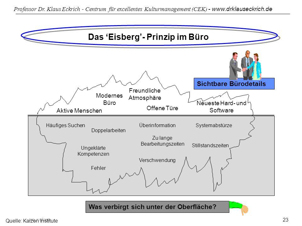 Das 'Eisberg'- Prinzip im Büro
