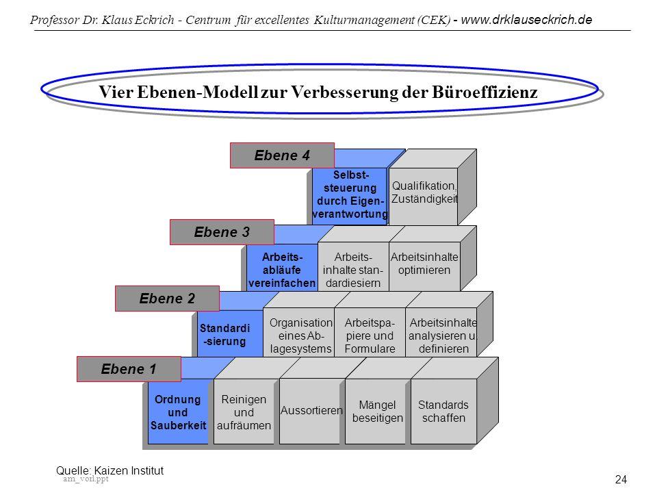 Vier Ebenen-Modell zur Verbesserung der Büroeffizienz