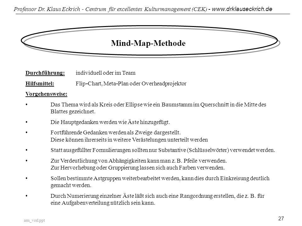Mind-Map-Methode Durchführung: individuell oder im Team