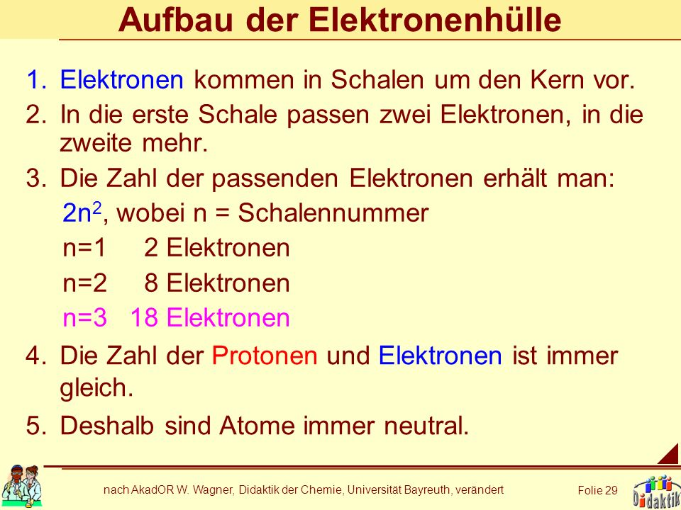 Aufbau der Elektronenhülle