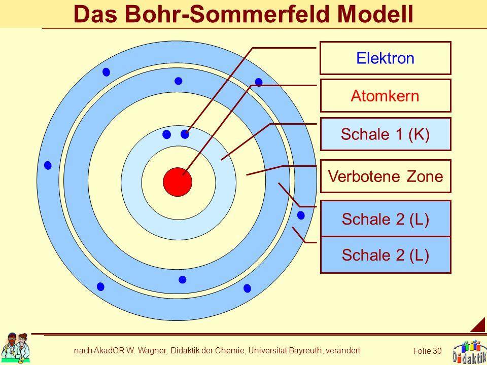 Das Bohr-Sommerfeld Modell