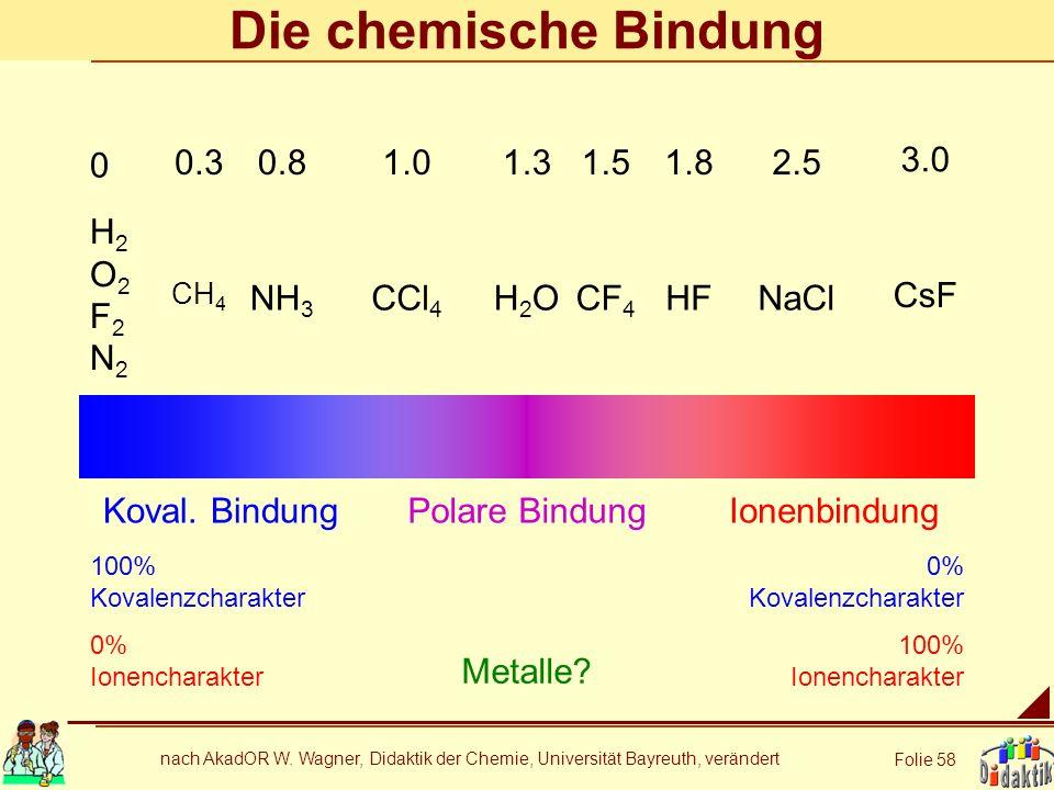 Die chemische Bindung 0.3 0.8 1.0 1.3 1.5 1.8 2.5 3.0 H2 O2 F2 N2 NH3