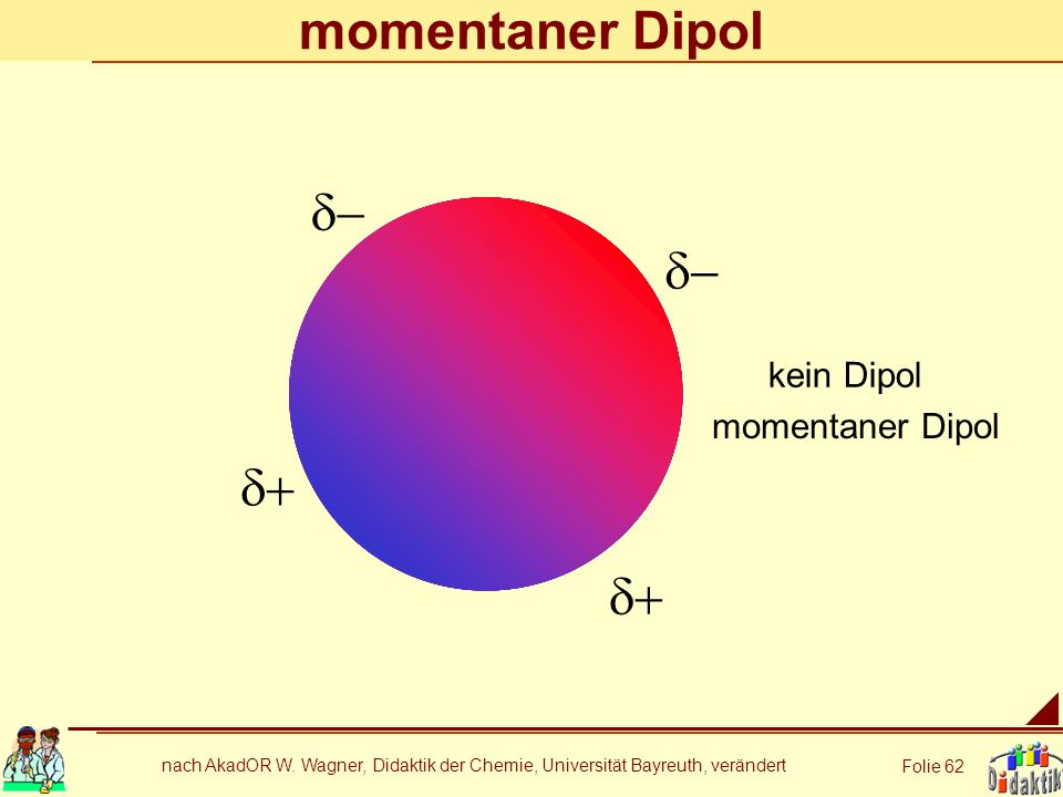 momentaner Dipol d- d- d+ d+ kein Dipol momentaner Dipol