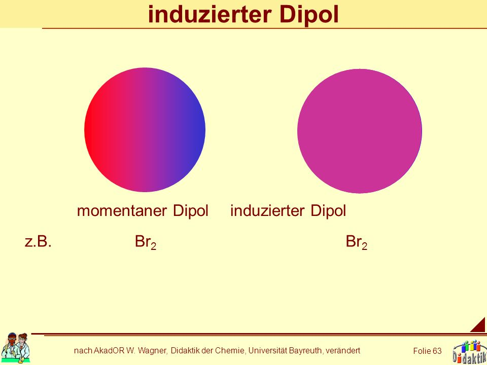 induzierter Dipol momentaner Dipol induzierter Dipol z.B. Br2 Br2