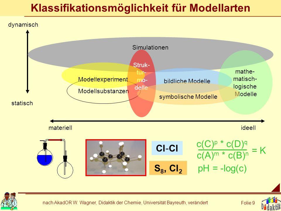 Klassifikationsmöglichkeit für Modellarten