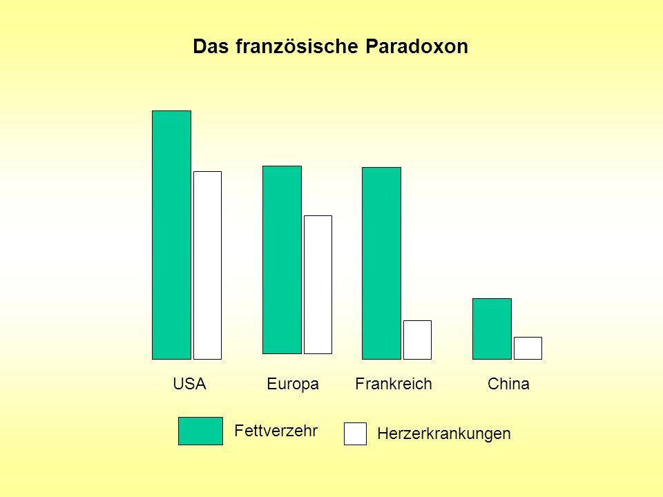 Das französische Paradoxon