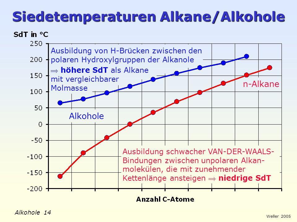 Siedetemperaturen Alkane/Alkohole