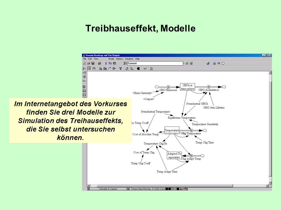Treibhauseffekt, Modelle