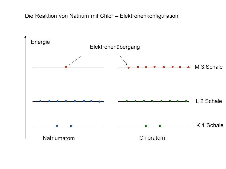 EnergieM 3.Schale. L 2.Schale. K 1.Schale. Natriumatom. Chloratom. Die Reaktion von Natrium mit Chlor – Elektronenkonfiguration.