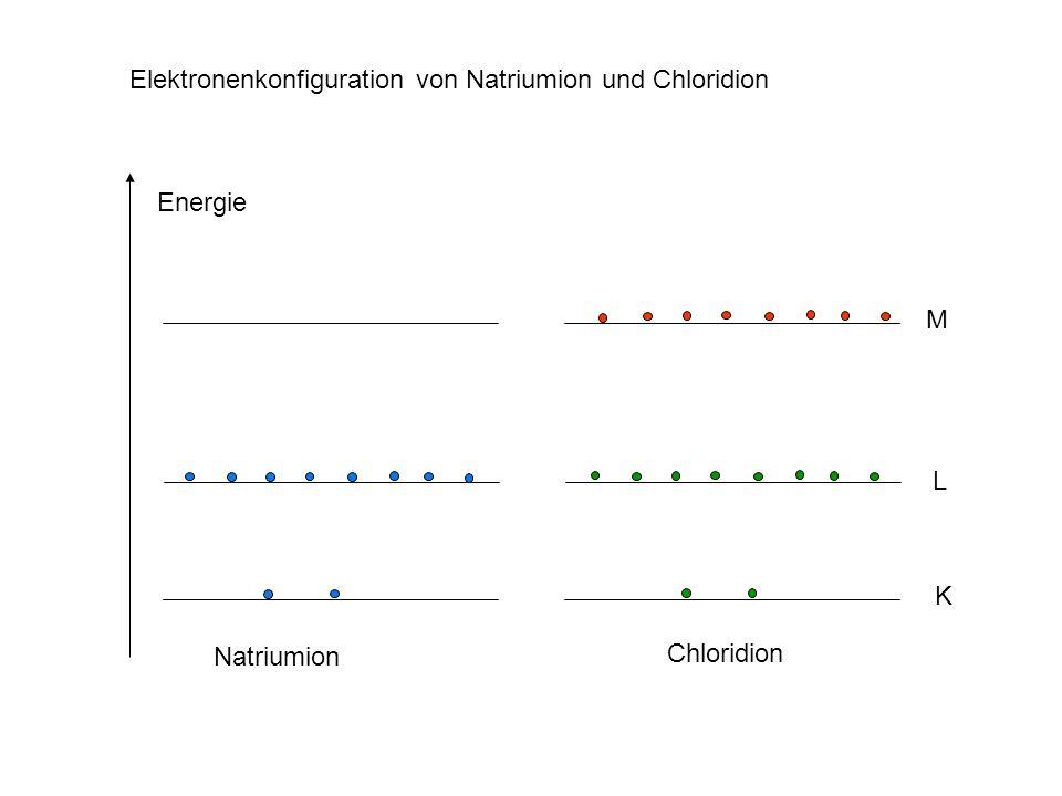 Energie M L K Natriumion Chloridion Elektronenkonfiguration von Natriumion und Chloridion